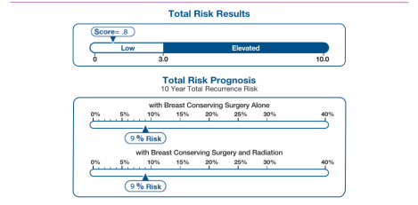 Prelued Risk Results_Donna